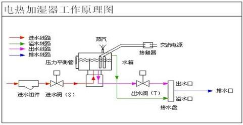 恒温恒湿试验箱的加湿工作原理与普通的加湿器有什么